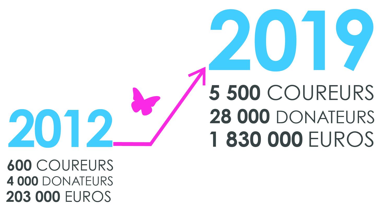 graphique évolution de la course Enfants sans Cancer de 2012 à 2019