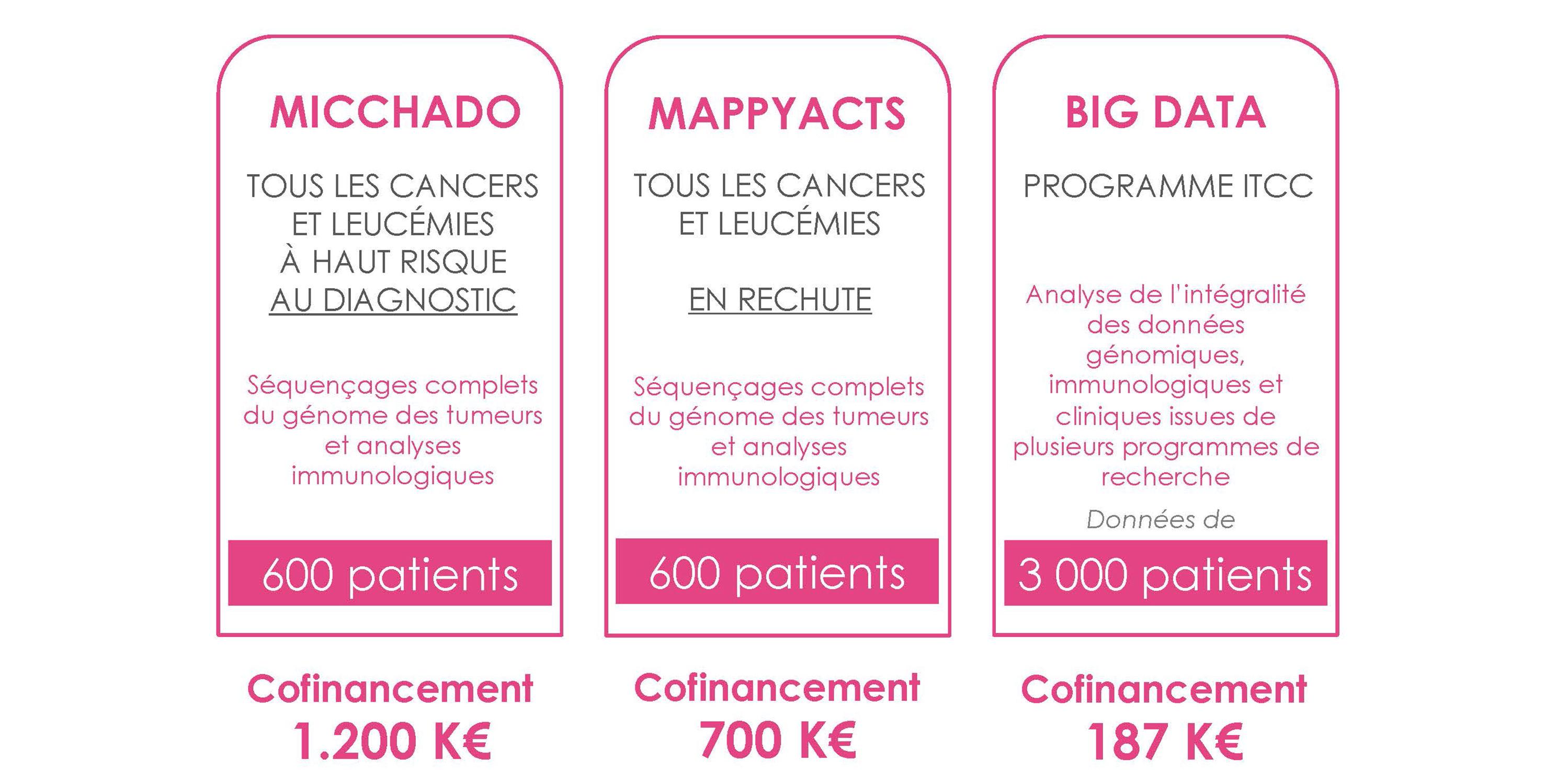 stratégie de financement d'Imagine for Margo pour mieux comprendre et mieux soigner le cancer des enfants